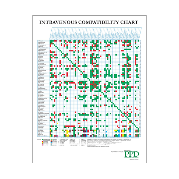 Intravenous iv compatibility chart tfd health store online